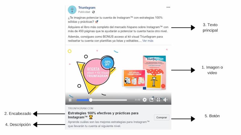 Crear contenido para redes sociales, partes de un anuncio